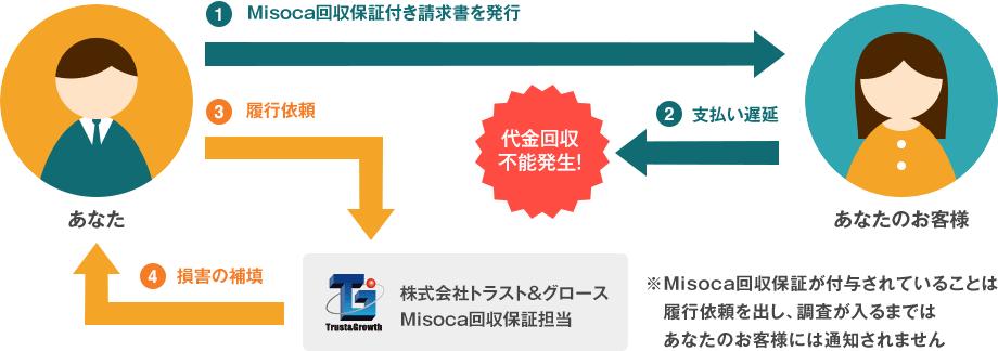 Misocaの回収保証